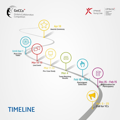GeCCo timeline